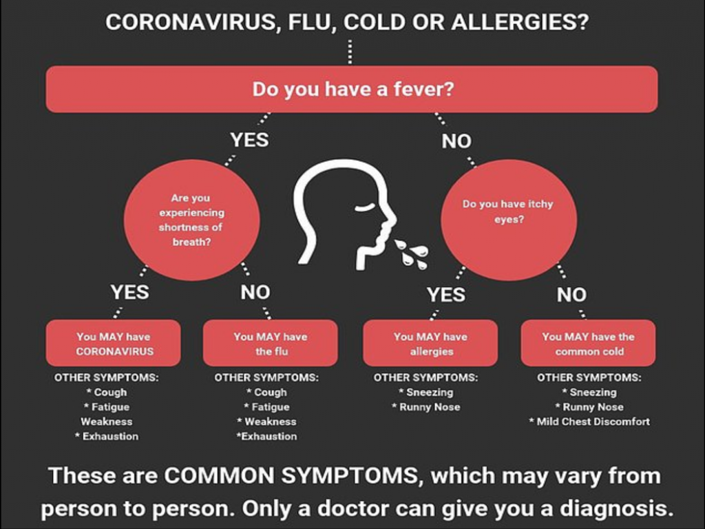 Coronavirus and other health issues